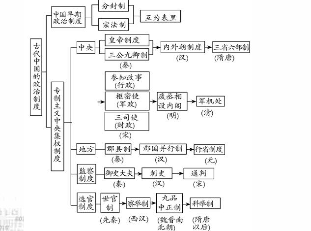 历史必修一第1单元:古代中国的政治制度