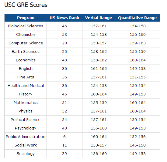 美国12所名校研究生录取GRE分数线