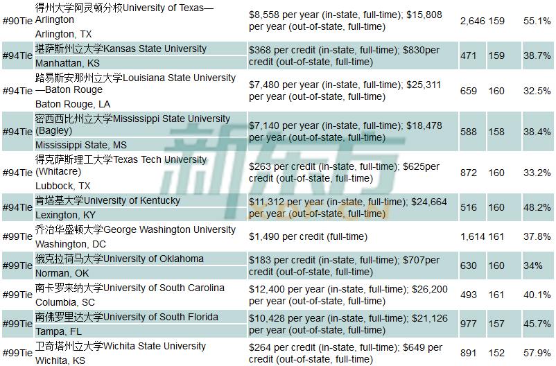 最新全美工程学院GRE平均分