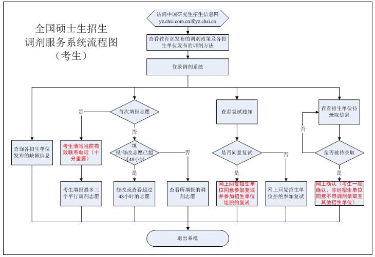 新东方 2015考研网上调剂