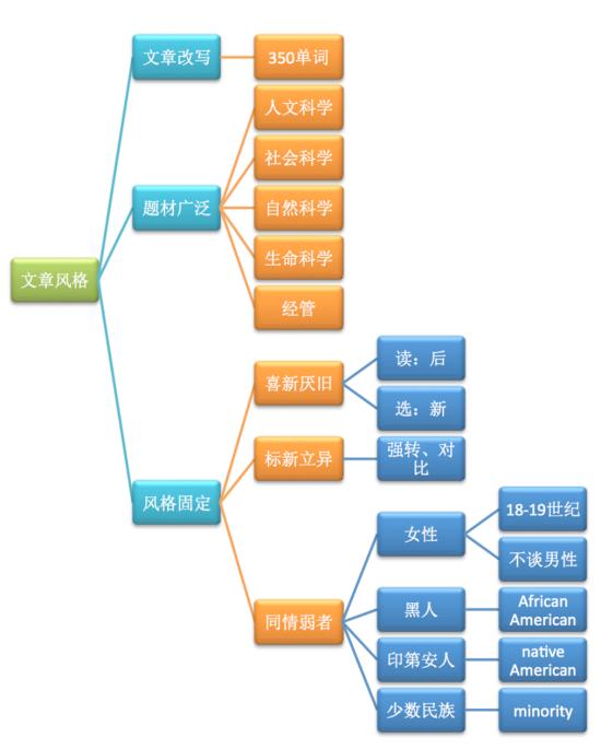 思维导图解构GMAT阅读,快速突破阅读瓶颈