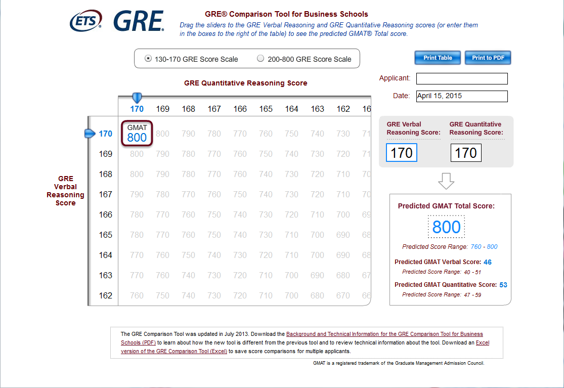 GRE GMAT分数换算器