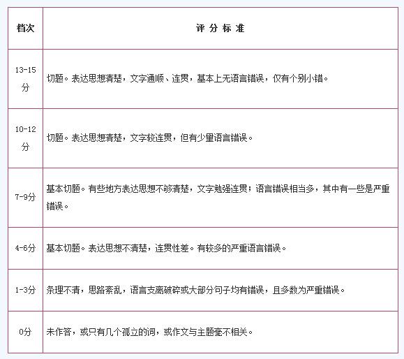 英语四六级评分标准及答题技巧