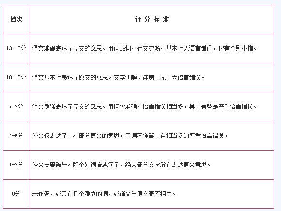 英语四六级评分标准,四六级翻译评分标准,四六级作文评分标准