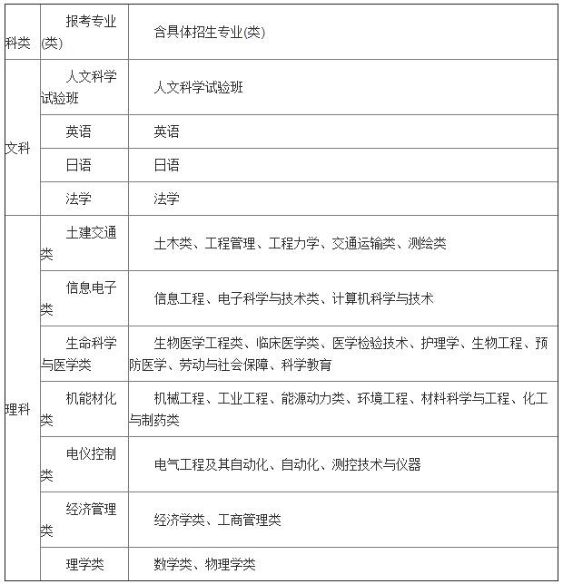 """东南大学2015农村女子单独招生""""筑梦计划""""招生简章高中柳州实验学生图片"""