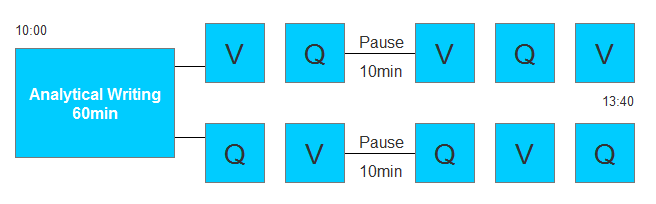GRE考试流程图