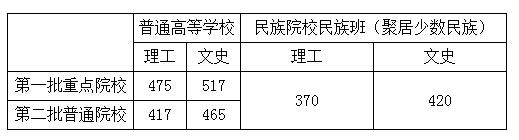 2019年甘肃高考录取分数线公布:二本文科465分 理科417分