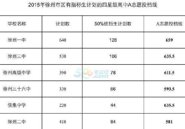 2015徐州中考录取分数线公布(徐州中考网)