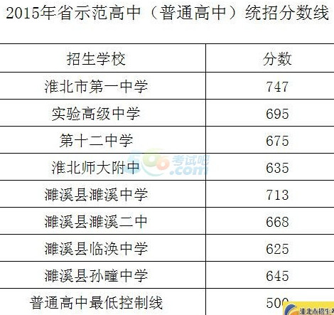 2015淮北中考录取分数线公布(淮北中招办)