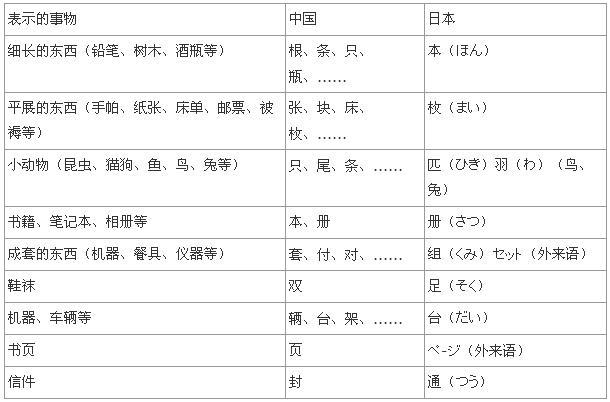 """(这里只是挑选了几个,其实还多得很。)   2、不同的量词与数字的配合   日语量词与数字的关系,决定于量词的第一个假名(称作""""量词首位假名"""",如:""""枚""""的;""""回""""的;""""本""""的等)。这里介绍的规律是大概的规律,每个量词与数字的组合,都是唯一的。所以一些课本上是一个一个地进行介绍。   a)量词首位假名属于不能浊化、已经浊化和前面不能出现促音的各行(行、行、行、行、行、行、行、行、行、行)。   读"""