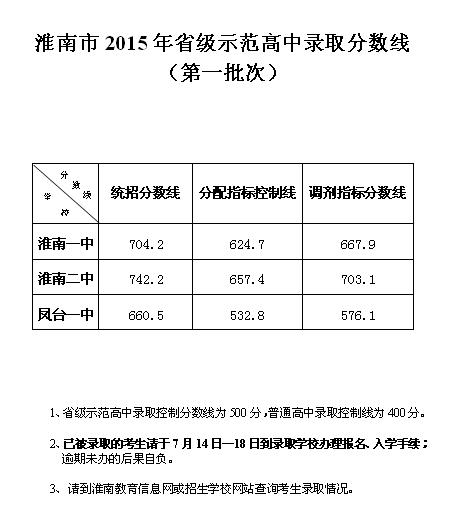 2015淮南中考录取分数线公布(淮南教育考试院)
