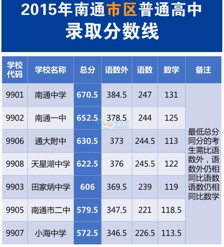 2015南通中考录取分数线公布(南通中考网)