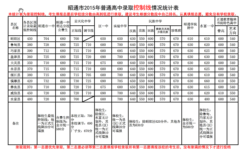 2015昭通中考录取最低控制分数线公布