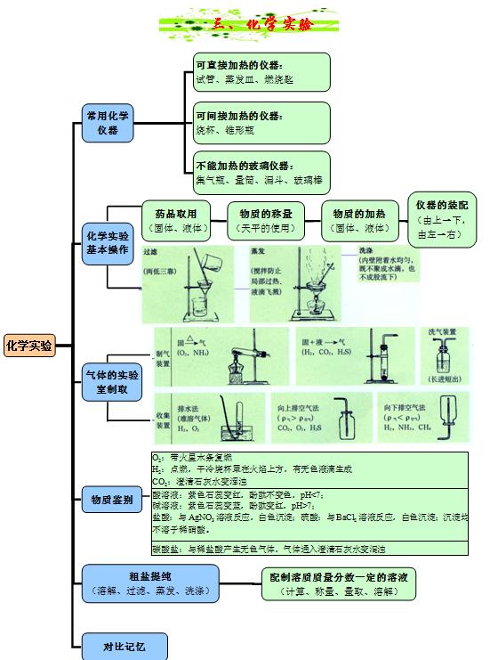 【初中化学】网知天下初中化学思维导图法