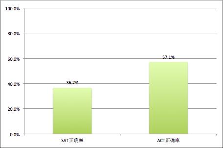 美国留学  选SAT  or  ACT8
