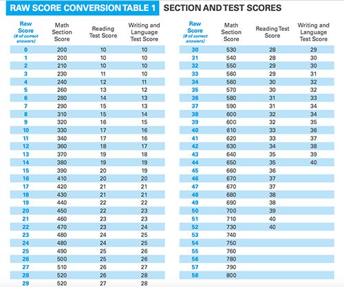 新SAT的算分方法早知道、附带图表详细解释图2