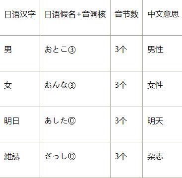 日语的音节:发音特征及技巧