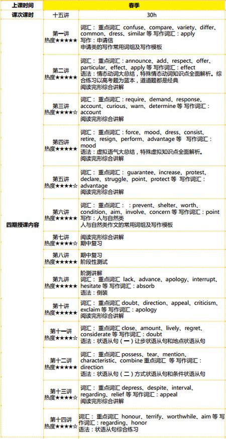 2015太原新东方高一年级英语重点知识点总结