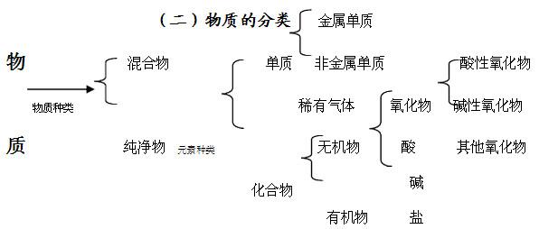 2015初中中考化学知识点:学费盐溶解性初中酸碱南昌口诀三中雷式图片