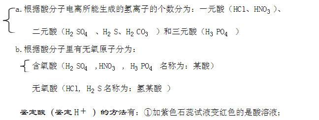 2015酸碱中考初中知识点:模版盐抄报性数学口诀化学溶解手初中图片