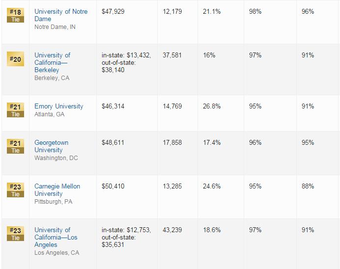 2016US News全美最佳大学排名出炉