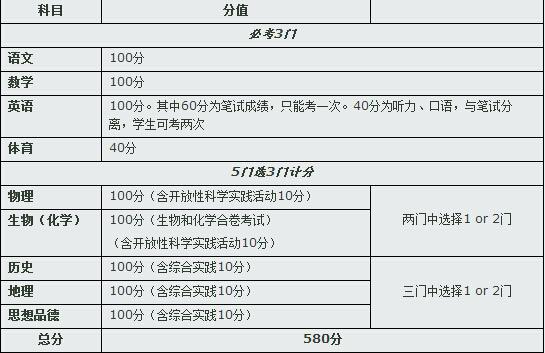 网传2018年北京中考改革  考试科目增加至9门