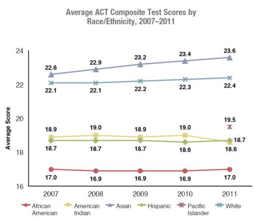 新东方蔡瑞:从近5年官方报告 看ACT发展趋势