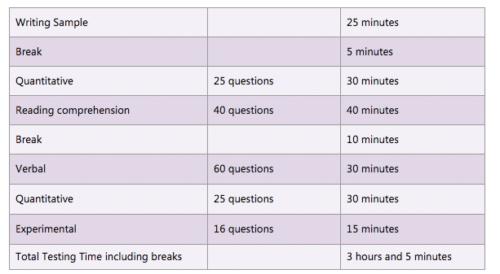 SSAT考试流程