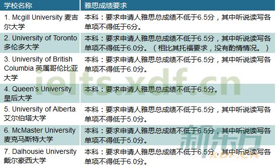 2016年加拿大院校本科申请最低雅思成绩要求