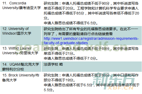 2016年加拿大留学研究生申请语言成绩要求