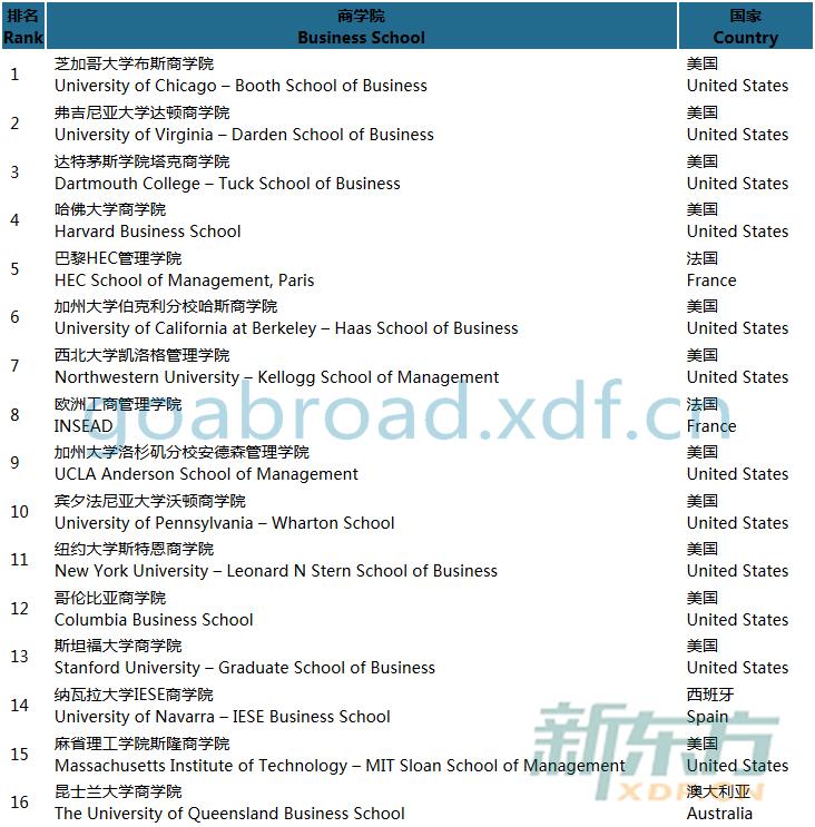 经济学人发表2015年世界全日制MBA排行榜