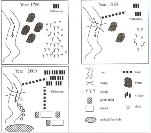 雅思写作题型介绍之地图题