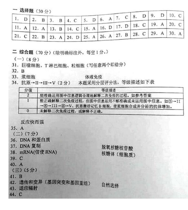 2014年上海市教师高中水平考试(高中考)生命高三学业金华v教师图片