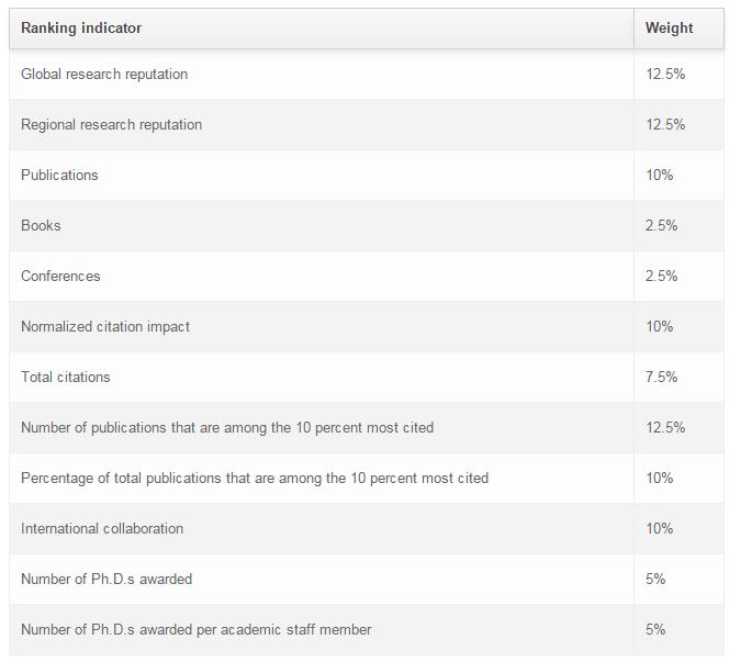 世界大学排名算法——US News世界大学排名