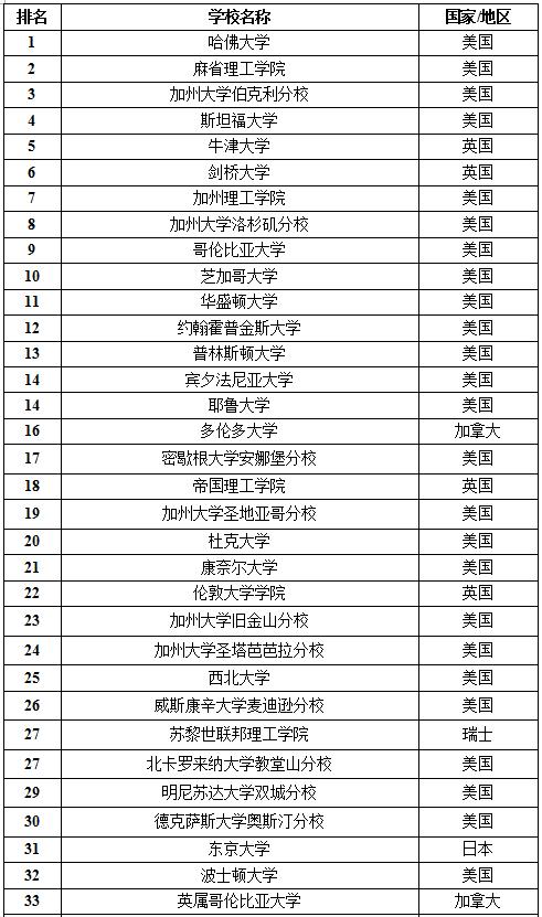 2016年US News世界大学排名Top100完整版