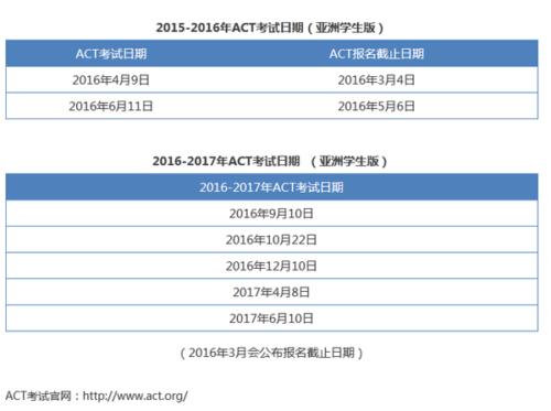 2016-2017年度ACT考试时间(亚洲学生版)