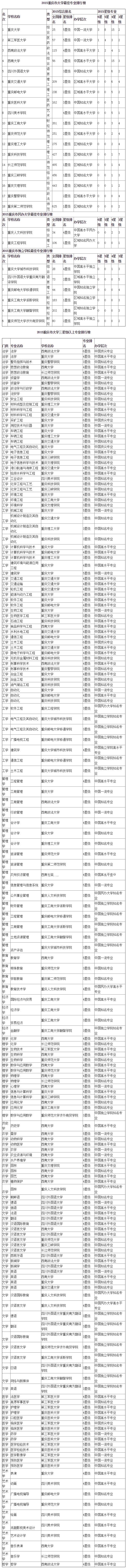 2015年重庆市大学最佳专业排行榜