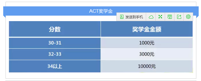 ACT奖学金