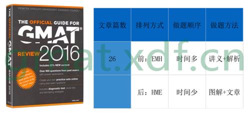 【视频】新东方赵洪波:2016年GMAT阅读备考指导