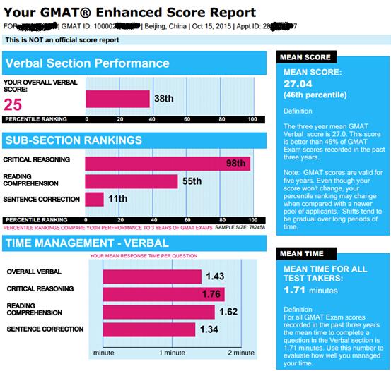 新东方张鹏:2015年GMAT考试年度报告