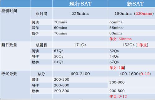 新东方姜峰:2016新SAT阅读备考规划与建议