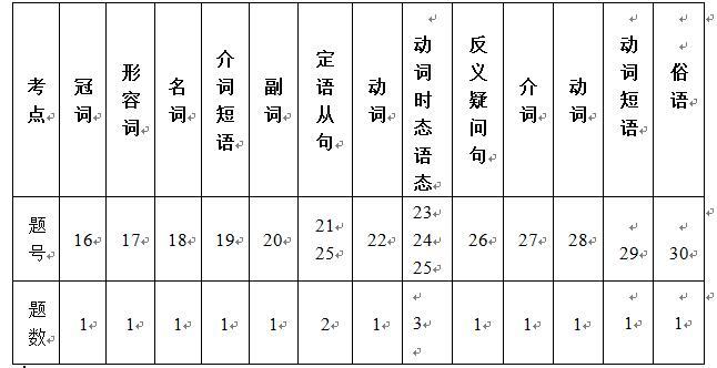 2016高一第一学期期末英语试题点评(新东方熊春草)