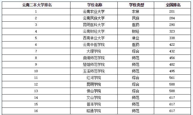 2019文科大学排行榜_2016年内蒙古文科大学排行榜 2016高校排行榜