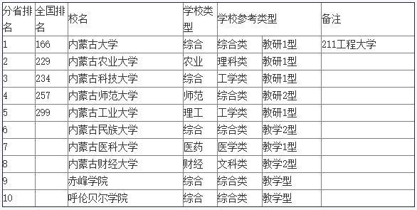 2019文科大学排行榜_2019中国文科高校排行榜 人大第1 北大第2 武大第3 清