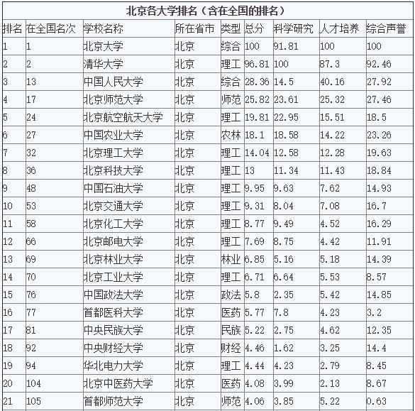 【北京一本大学排名】