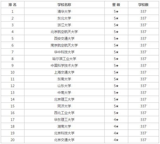 自动化专业排行榜_电气自动化专业排名