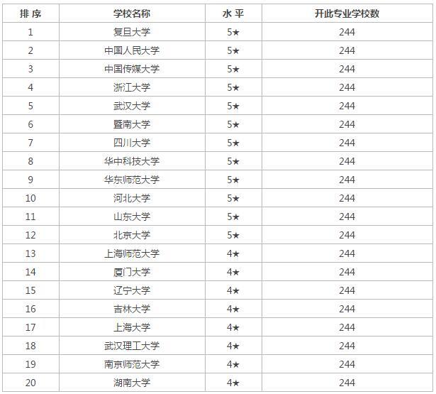 2016年中国广告学专业大学排名 2016高校排名