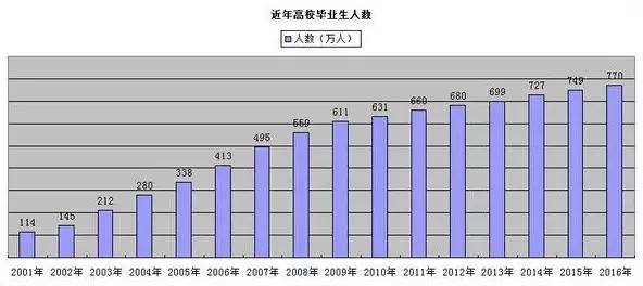 新东方权威分析2017考研十大热点趋势