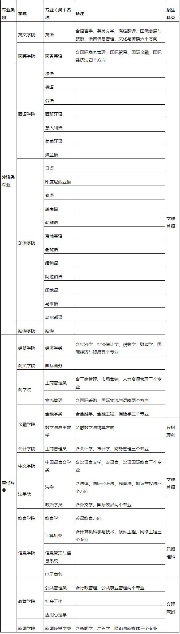 注:   1.根据教育部有关规定,16所外国语中学推荐的保送生只能报考上表中的外语类专业。这16所外国语中学指:天津外国语学校、石家庄外国语学校、太原外国语学校、长春外国语学校、上海外国语大学附中(含浦东、浦西校区)、南京外国语学校、杭州外国语学校、厦门外国语学校、南昌外国语学校、济南外国语学校、郑州外国语学校、武汉外国语学校、广州市广外附设外语学校、深圳外国语学校、重庆外国语学校、成都外国语学校,以下简称16所外国语中学。   2.