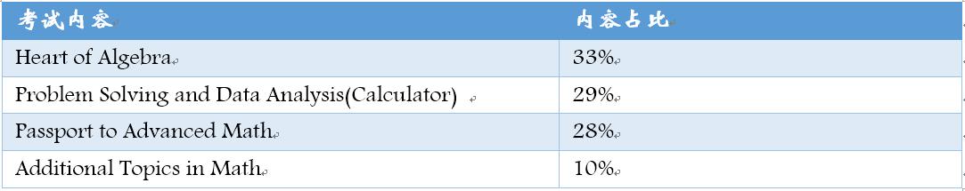 新东方王忠坤:新SAT数学备考策略